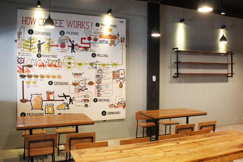 Interior Tanabata coffee shop juga menghadirkan infografis soal kopi (Foto Muhammad Farhan Barona/SeputarAceh.com)